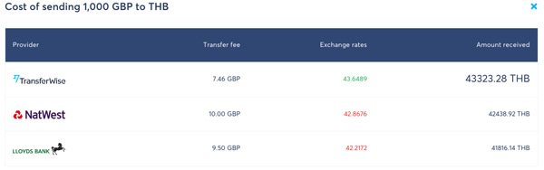 transferwise comparison