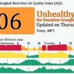 Finally: The Truth About Air Pollution in Thailand
