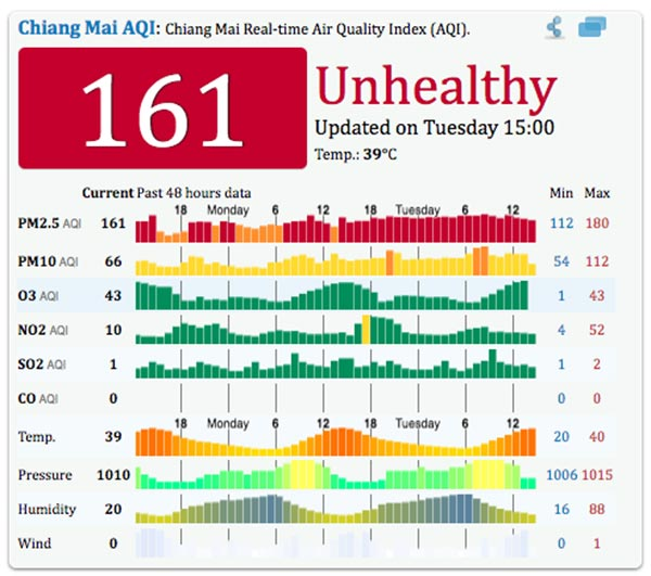 chiang-mai-air-pollution