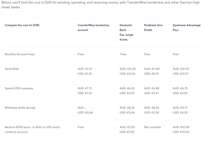 transferwise-borderless-fees-EUR